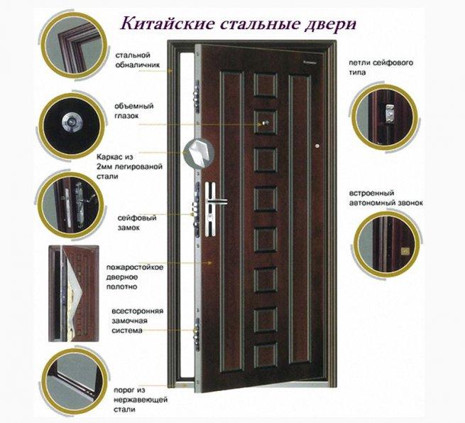 Дверь на кухню металлические